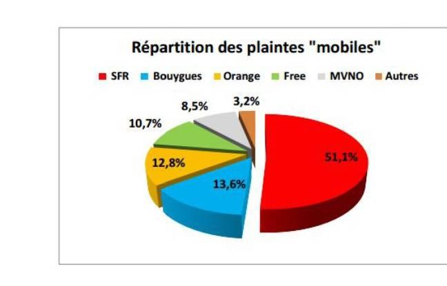 La répartition des plaintes reçues par l'Afutt concernant le secteur