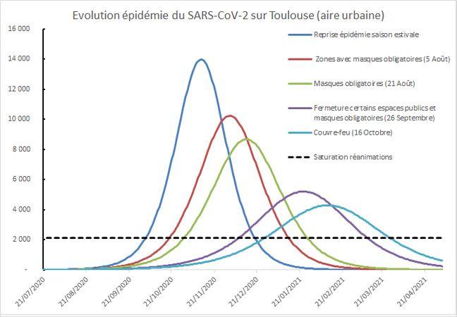Evolution de l'épidémie de SARS-Cov2 en fonction des mesures de restriction prises à Toulouse.