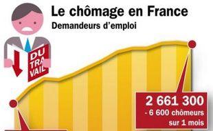 Les chiffres du chômage de mars 2010en France.