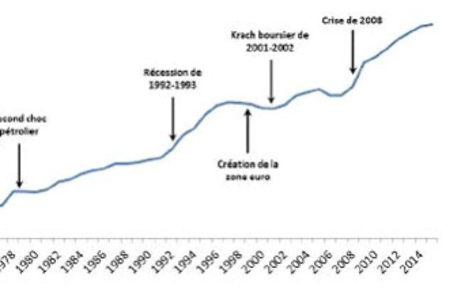 L'évolution de la dette publique française.