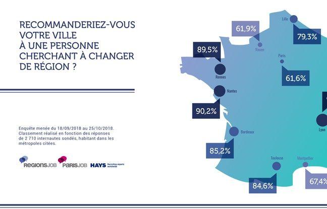 Les résultats d'une enquête sur l'attractivité des métropoles menée par RégionsJob, ParisJob et Hays.