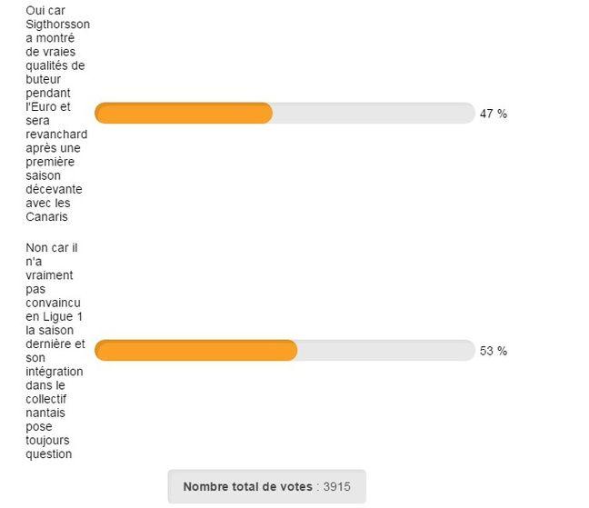 Le résultat du sondage ce mercredi midi.