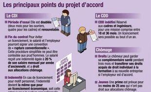 Les principaux points du projet d'accord sur le CDI.
