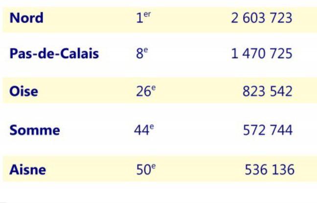 La population des cinq départements des Hauts-de-France
