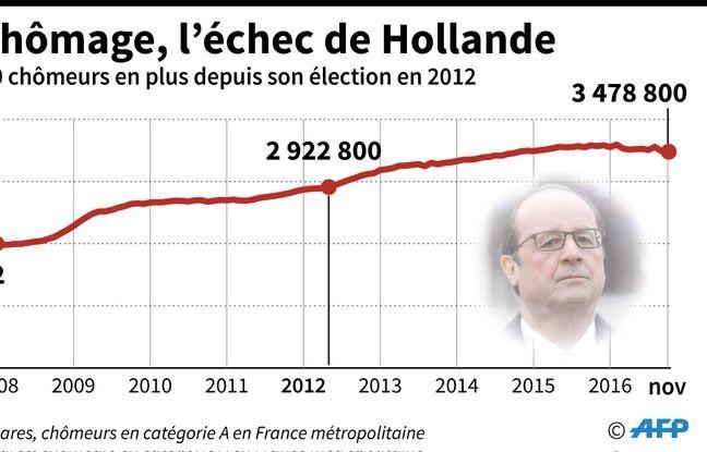 Evolution mensuelle du nombre de chômeurs de catégorie A en France métropolitaine depuis janvier 2008.