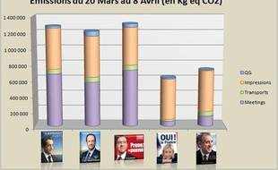 Le baromètre des émissions de CO2 de cinq candidats à la présidentielle.