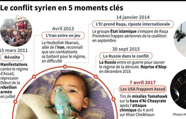 Infographie rappelant cinq dates clefs du conflit syrien.