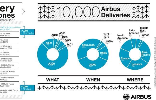 Répartition des 10.000 avions d'Airbus livrés selon leur catégorie