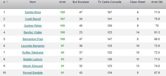 Les statistiques de Benoit Costil et Paul Bernardoni depuis le début de la saison.