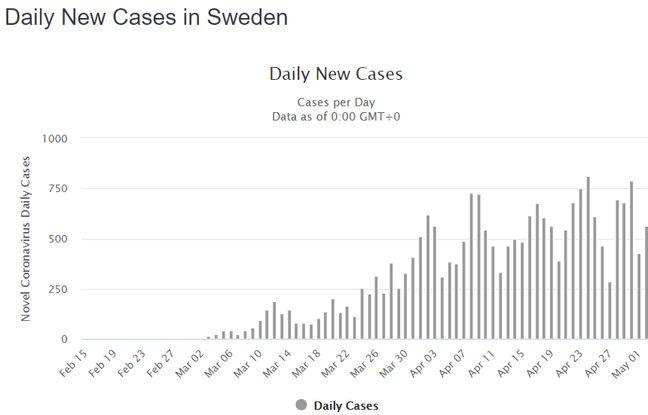 Le nombre de décès quotidiens liés au coronavirus en Suède, sur le site Worldmeter.