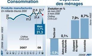 """Après un rebond en février, la consommation des ménages français a de nouveau décroché en mars, reculant de 1,7% sous le coup de l'inflation, """"première alerte sérieuse"""" pour la croissance depuis le début de l'année, aux yeux des économistes.8"""
