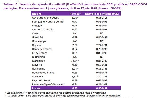 Un tableau récapitulatif de Santé publique France.