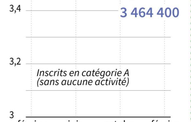 Infographie sur le chômage en France.