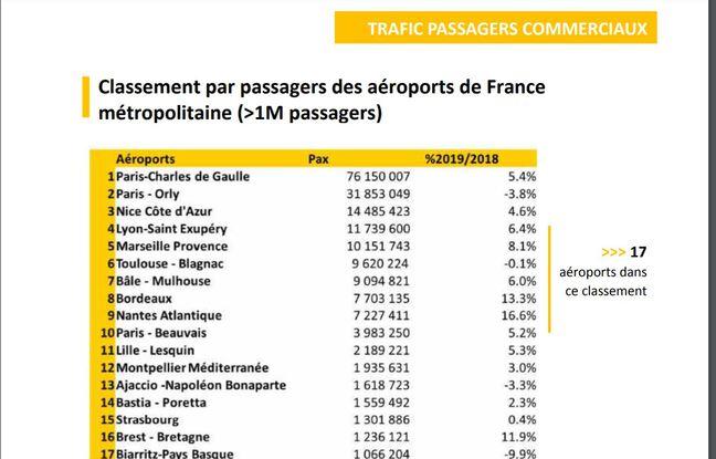 Extrait du rapport 2019 de l'UAF avec la fréquentation des aéroports.