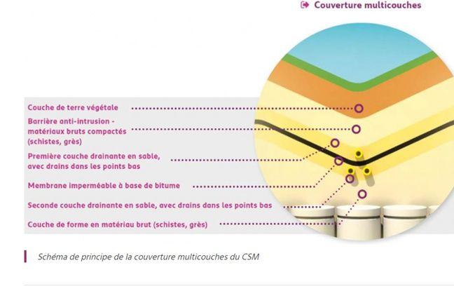 Schéma de principe de la couverture multicouches du CSM.