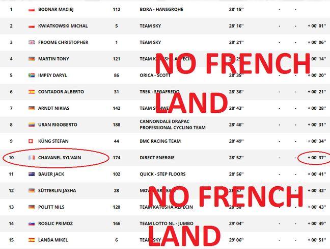 Le Top 15 à Marseille