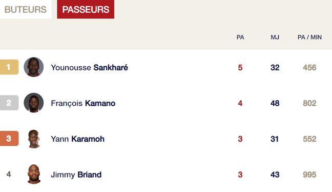 Younousse Sankharé reste le meilleur passeur du club cette saison.