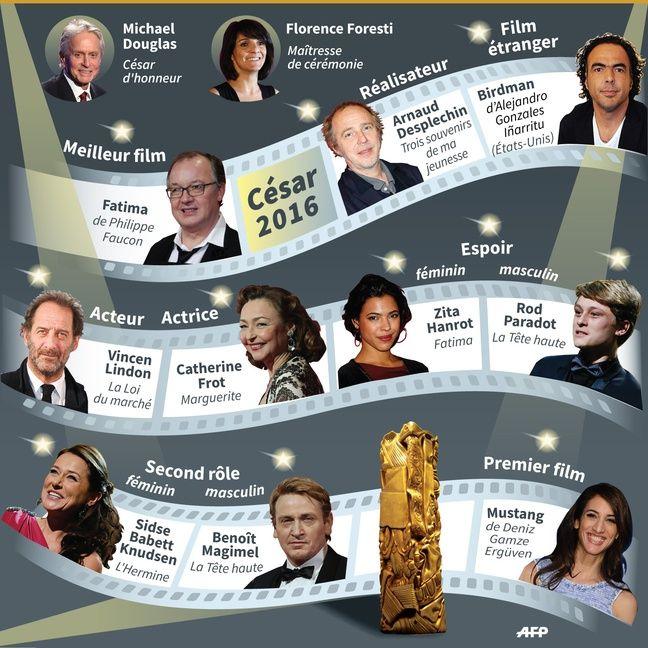 Les lauréats des César 2016.