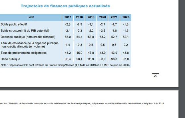 La baisse des impôts des ménages au coeur du budget 2020 — France