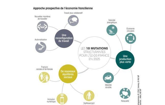 Les 10 mutations structurantes pour l'Ile-de-France en 2025.