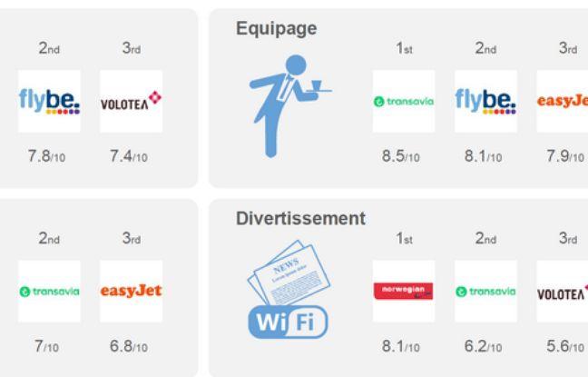 Flight-report.com a établi le classement des meilleures compagnies aériennes low-cost pour l'année 2016 en se basant sur quatre critères