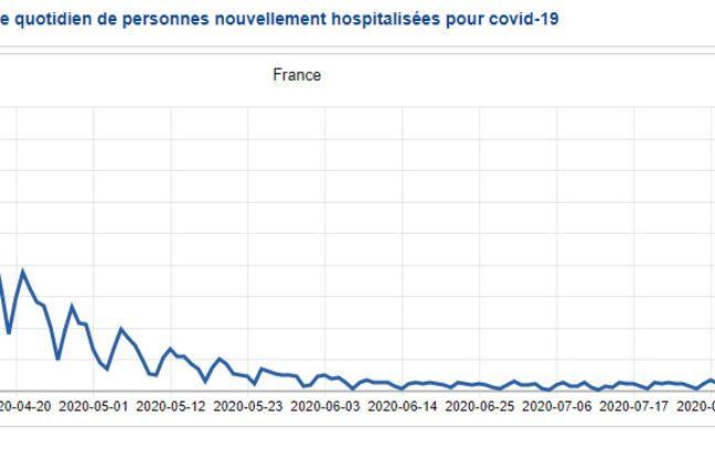L'évolution du nombre de nouvelles hospitalisations quotidiennes liées au Covid-19, à la date du 19 août 2020.