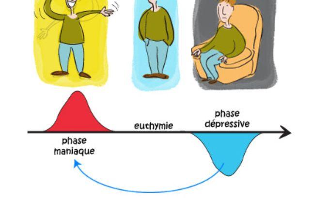 Illustration des troubles bipolaires