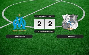OM - Amiens: Match nul entre l'OM et Amiens sur le score de 2-2