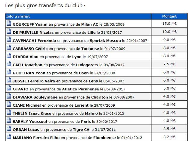 Les plus gros transferts de l'histoire des Girondins.