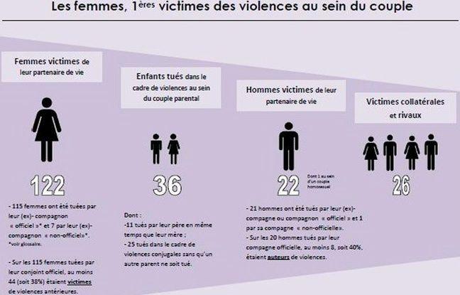 Statistiques des violences faites aux femmes en 2015.
