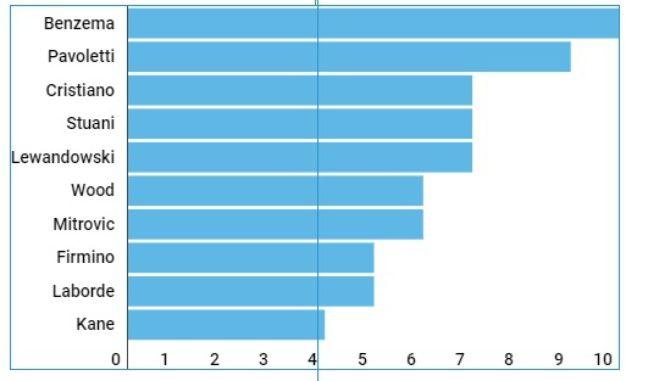 Le classement des meilleurs buteurs d'Europe de la tête (source AS)