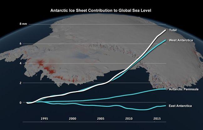 L'Antarctique Ouest est la zone la plus touchée par la fonte des glaces, et le principal contributeur à la hausse du niveau des océans.