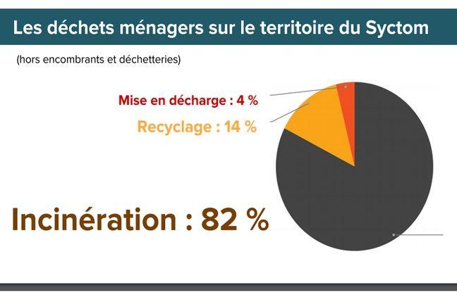 Document extrait de la présentation du Plan B'OM par Zero Waste France et le Collectif 3R.