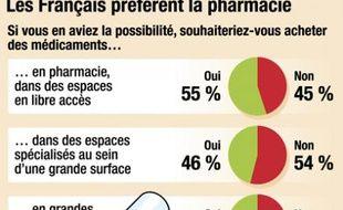 Infographie : vente de médicaments dans les supermarchés: le sondage