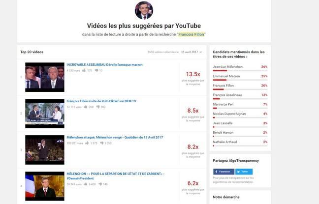 Les effets de l'algorithme YouTube pour une recherche sur François Fillon