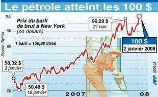 Les prix du pétrole évoluaient jeudi à quelques cents du seuil de 100 dollars touché la veille, un niveau de prix sans précédent, dû à une combinaison détonante de facteurs: dollar faible, froid aux Etats-Unis, craintes géopolitiques et retour en force des spéculateurs en ce tout début d'année.