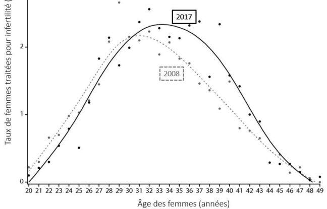 Graphique de l'étude sur le recourt aux traitements contre l'infertilité de l'Ined.