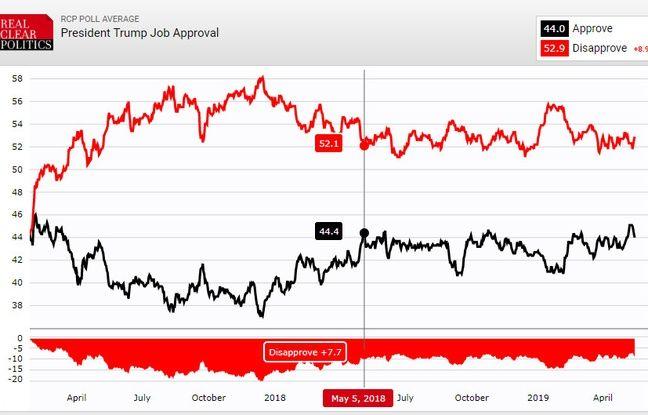 La cote de popularité de Donald Trump n'a presque pas bougé sur les 12 derniers mois.