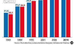 Les chiffres de l'abstention après le second tour des municipales 2014