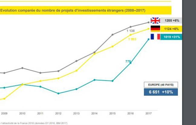 La France profite du Brexit — Investissements étrangers