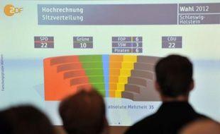 Les partis de la coalition conservateurs-libéraux de la chancelière allemande Angela Merkel ont perdu le pouvoir dimanche dans le petit Etat régional du Schleswig-Holstein (nord), selon de premières estimations.