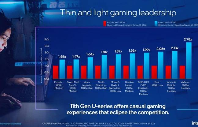 Intel: deux nouveaux processeurs pour PC portables «plus puissants qu'AMD»