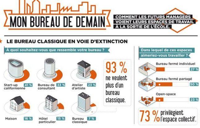 Extrait de l'étude réalisée par la Chaire Immobilier et développement durable de l'Essec Business School.