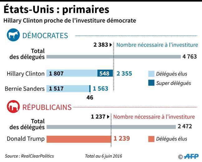 Infographie : les primaires aux Etats-Unis.