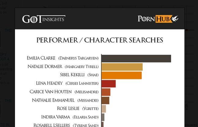 Capture d'écran du site pornhub.com sur les recherches en ligne.