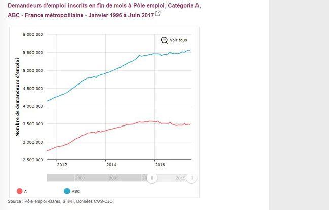 La courbe du chômage de 2012 à 2017 suivant les chiffres de Pôle Emploi (catégorie A, et catégories A+B+C)