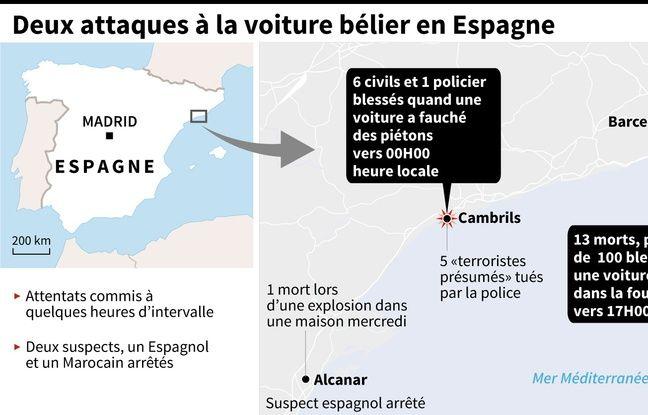 Graphique des différents attentats qui se sont succédés jeudi 17 juillet en Catalogne.