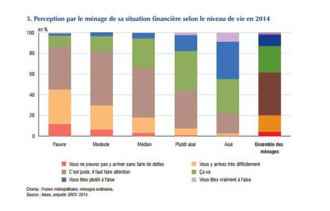 Part des ménages se déclarant en difficulté financière suivant le niveau de vie.
