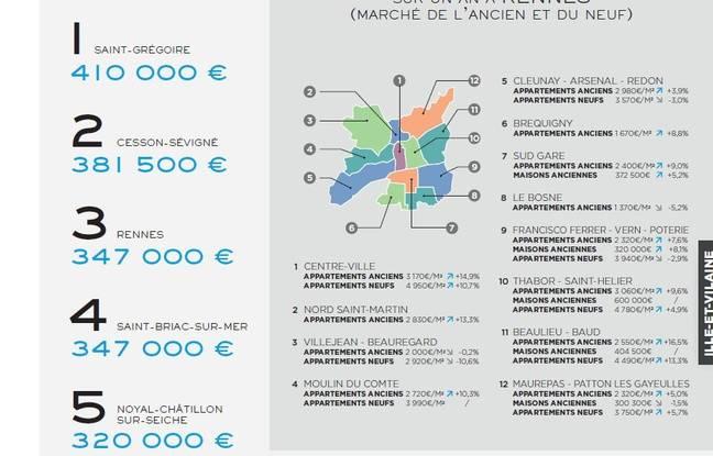 Récapitulatif des prix de l'immobilier à Rennes en 2018.