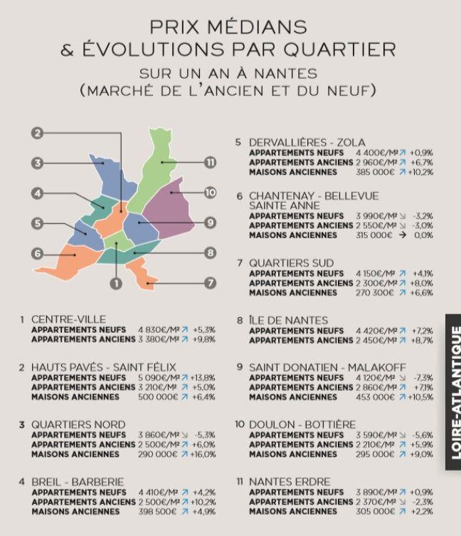 Median price of real estate in nantes in 2018